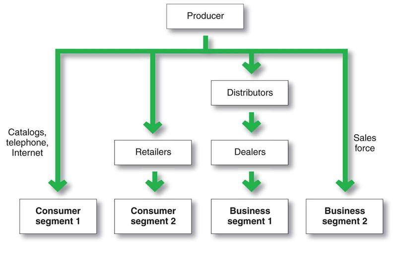 image-for-website-page-multichannel_distribution_systems