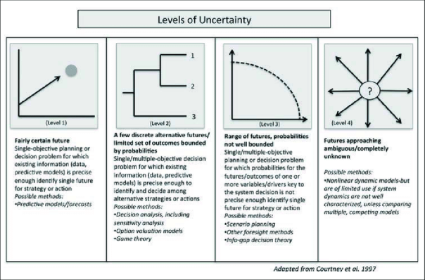 Levels-of-uncertainty-and-methods-suggested-for-dealing-with-them-in-decision-making