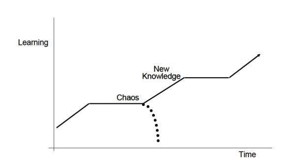 line chaos