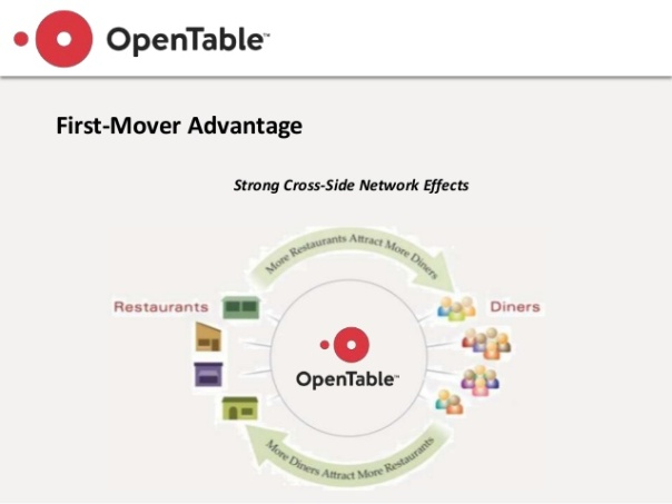 opentable-competitive-strategy-analysis-8-638