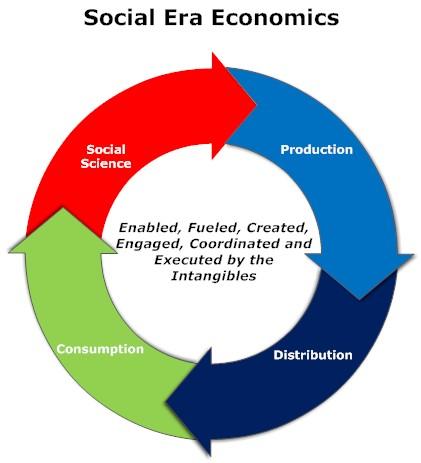 social economics