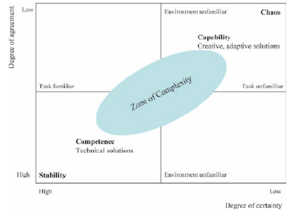 Zone-of-complexity-transition-between-stability-and-chaos